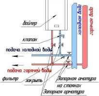 Как настроить проточный водонагреватель. Как правильно включить накопительный и проточный водонагреватель